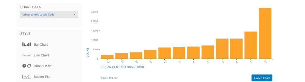 Urban Centric Locale Chart Visualization