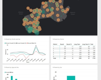 The TRACE Initiative: Using real-time data to identify hot spots of current HIV transmission