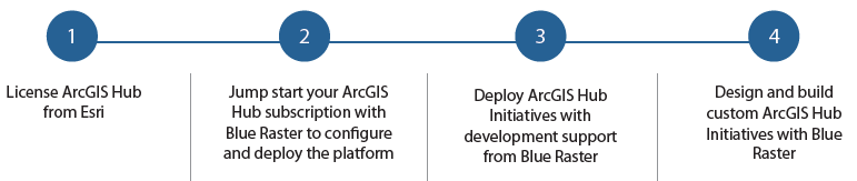 ArcGIS Hub