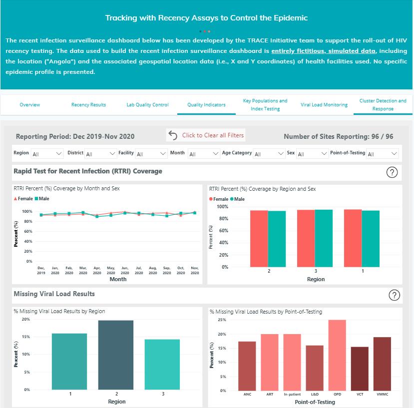 HIV Data Power BI dashboard