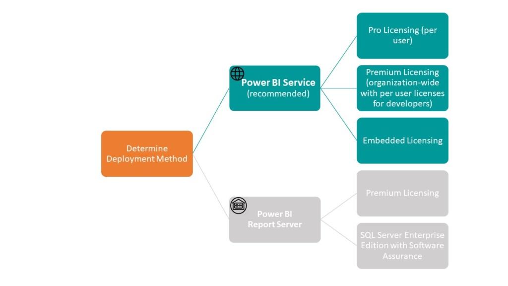 Power BI Licensing