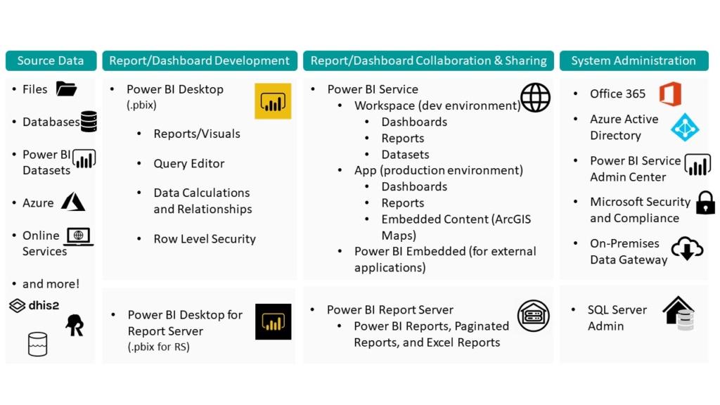 Power BI System Diagram
